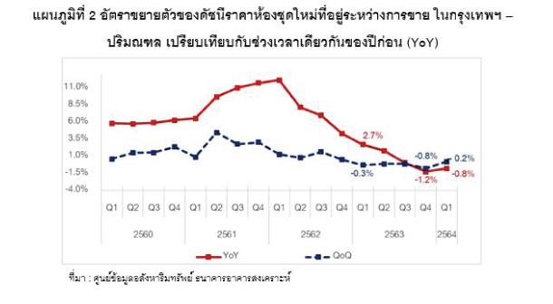 Price Index Condo Q1 Reic
