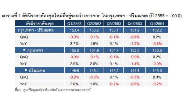 Table Price Condo Index Bkk