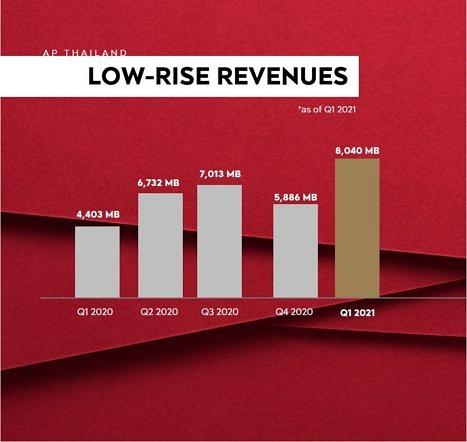 Lowrise Revenue