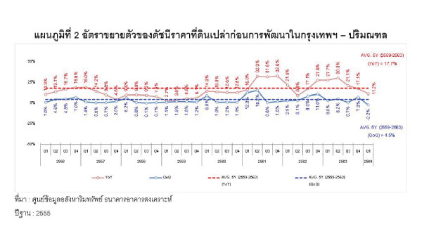 Reic Land Price Index Graph