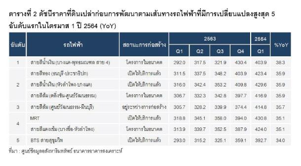 Reic Price Index Top 5 Q12021