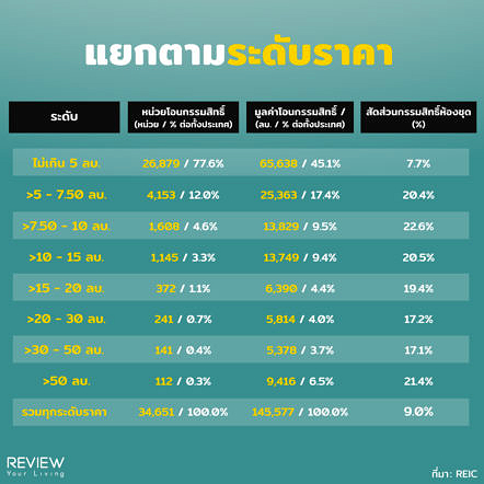 Reic Price Property Themost Foreiner Buy