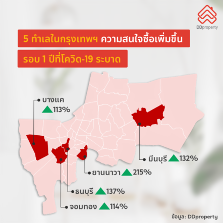 Ddproperty 1 Year Of Covid Buying Trend
