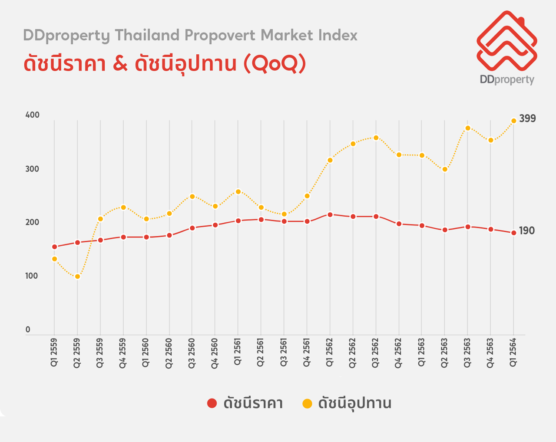 Ddproperty Price Index And Supply Index Pmi Q2 2021