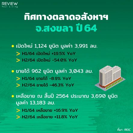 Reic Songkhar 2564