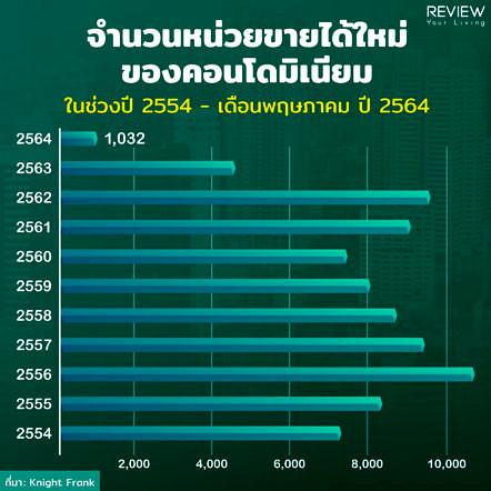 Condo Pattaya 1h2021 1