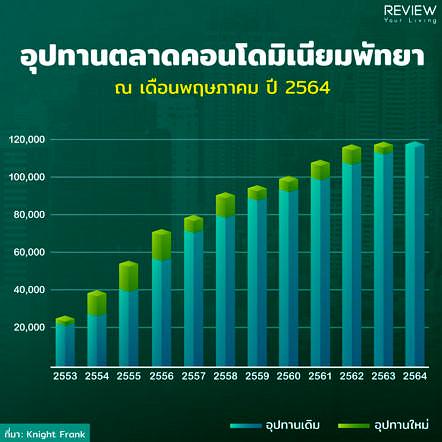 Condo Pattaya 1h2021 2