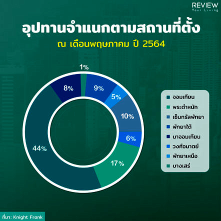 Condo Pattaya 1h2021 3