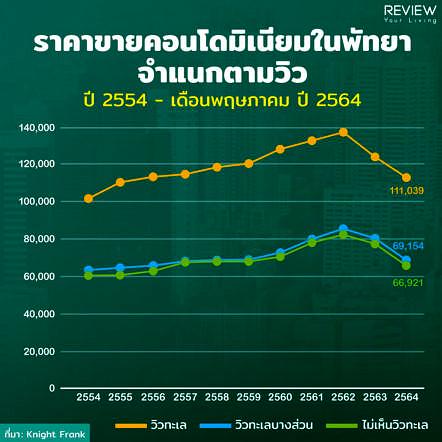 Condo Pattaya 1h2021 4