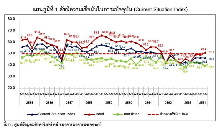 Reic Current Situation Index Q264 Chart1