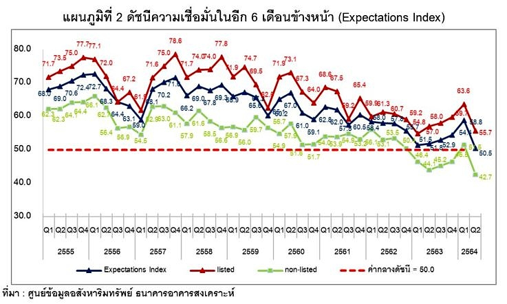 Reic Current Situation Index Q264 Chart2