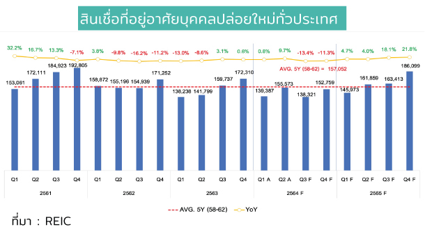 New Home Loan Thailand Quater