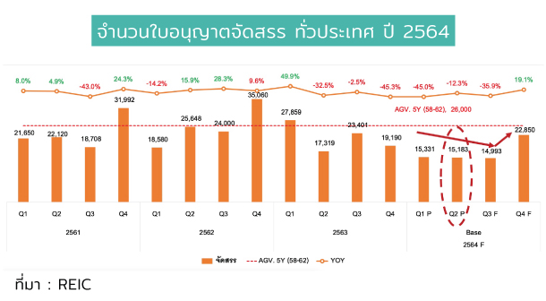 Unit Contruction Licence Thailand 2021