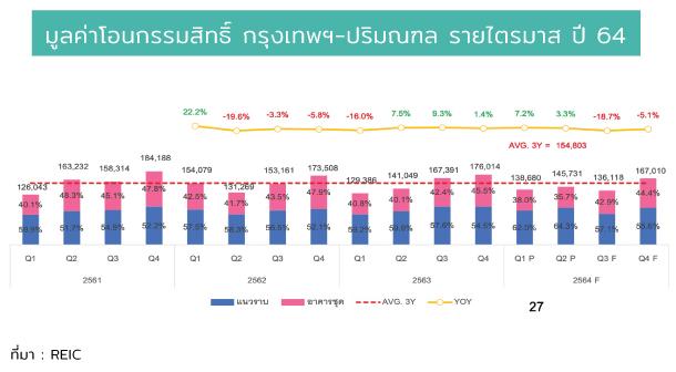 Value Tranfer Bkk Quater 2021