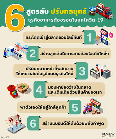 6 How To Food Business Covid